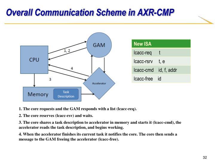 Overall Communication Scheme in AXR-CMP