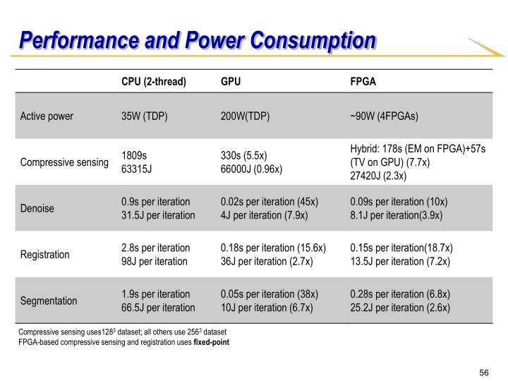 Performance and Power Consumption
