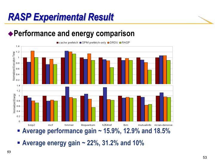 RASP Experimental Result