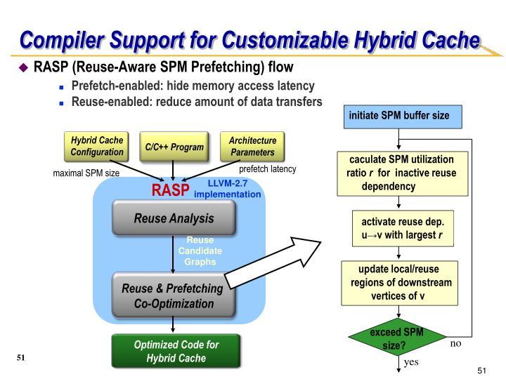 RASP (Reuse-Aware SPM Prefetching) flow