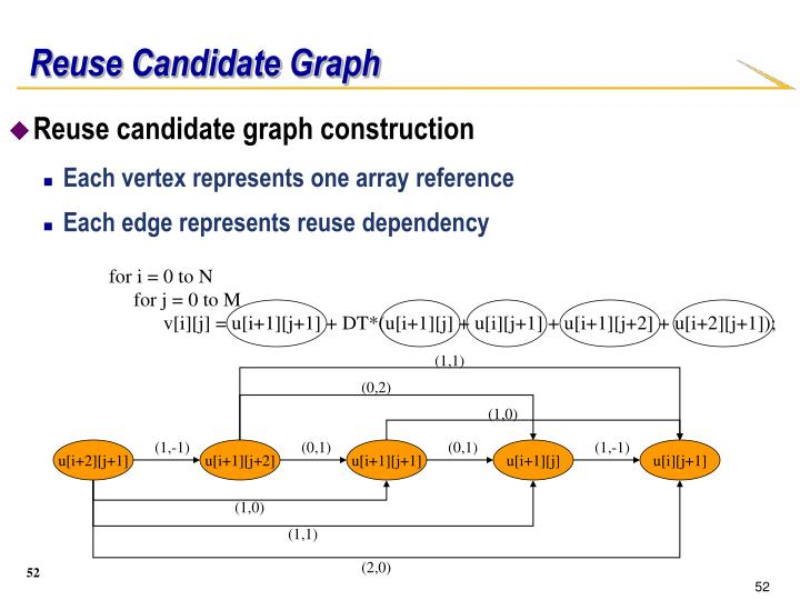 Reuse candidate graph construction