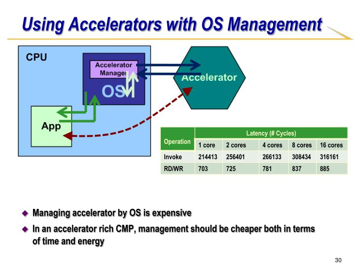 Using Accelerators with OS Management
