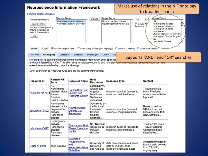 Makes use of relations in the NIF ontology to broaden search