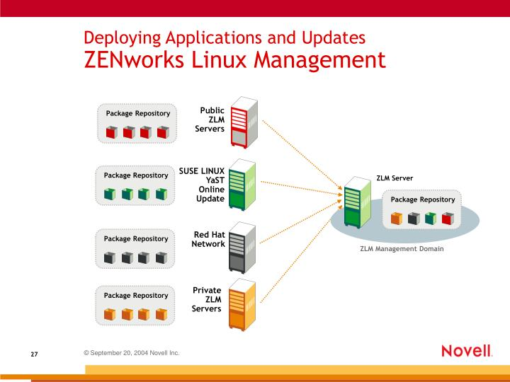Deploying Applications and Updates