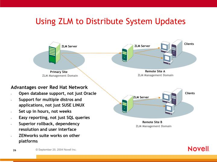 Using ZLM to Distribute System Updates