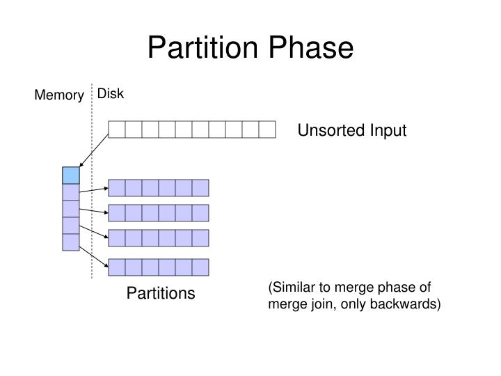 Partition Phase