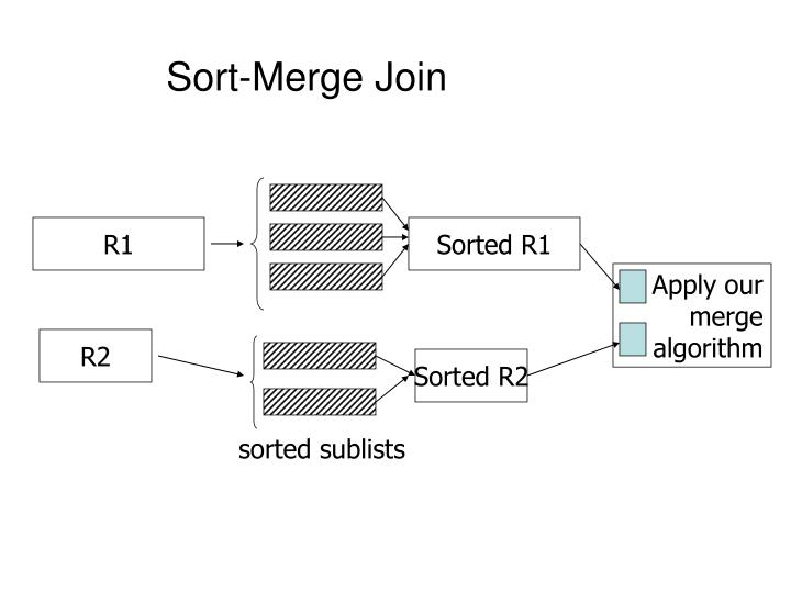 Sort-Merge Join