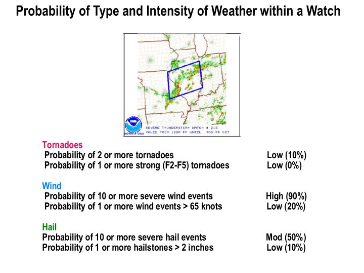 Probability of Type and Intensity of Weather within a Watch
