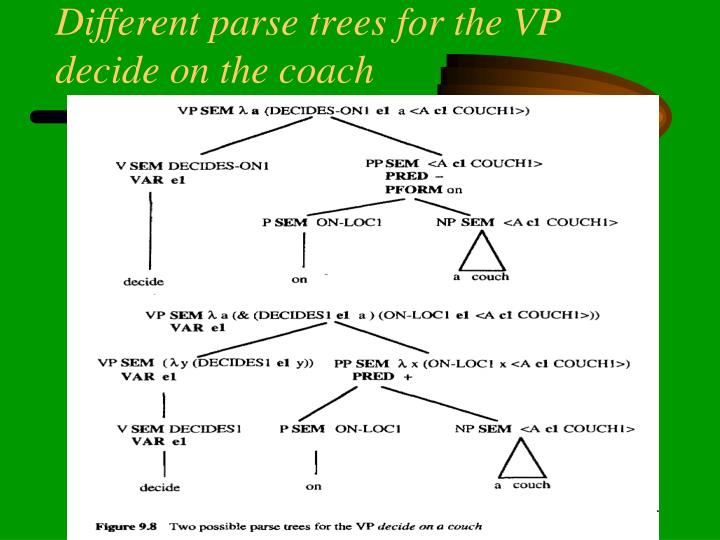 Different parse trees for the VP decide on the coach