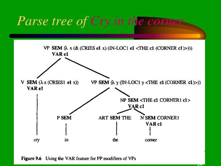 Parse tree of