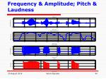 frequency amplitude pitch laudness