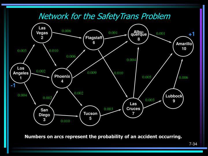 Network for the SafetyTrans Problem