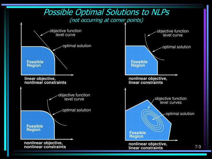 Possible optimal solutions to nlps not occurring at corner points