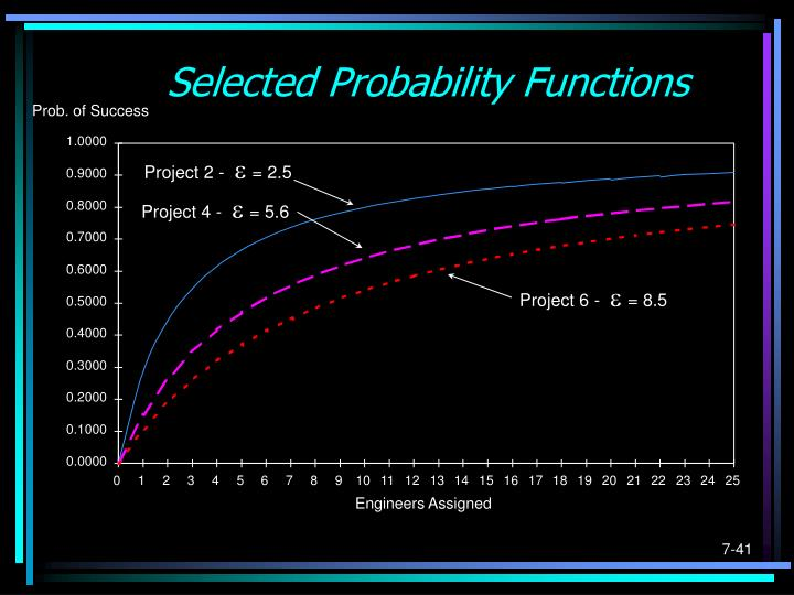 Selected Probability Functions