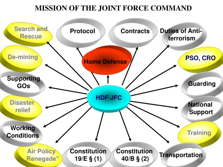 MISSION OF THE JOINT FORCE COMMAND
