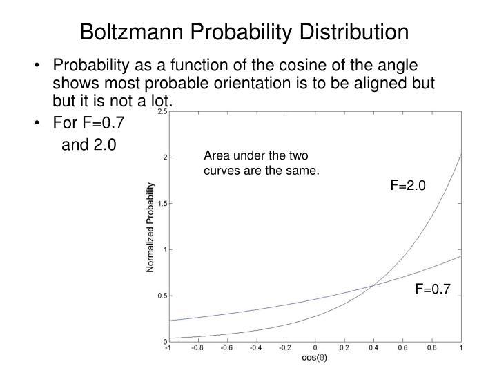 Boltzmann Probability Distribution