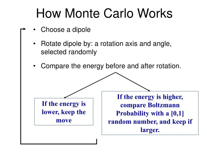 How Monte Carlo Works