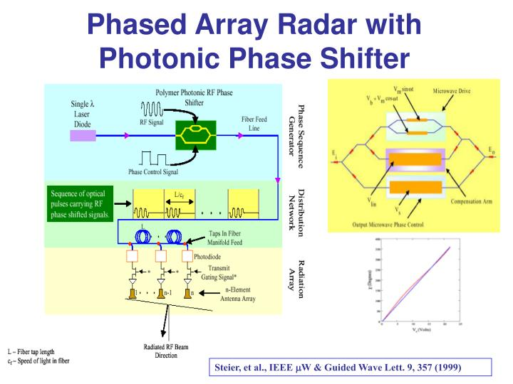 Phased Array Radar with