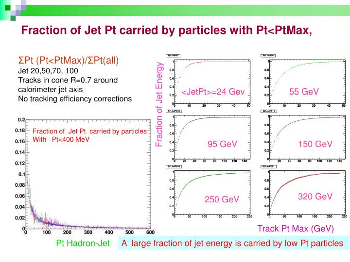 Fraction of Jet Pt carried by particles with Pt<PtMax,