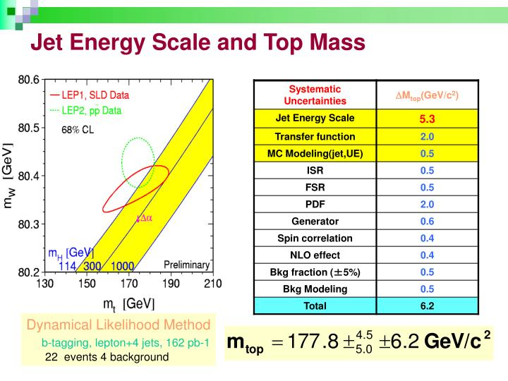 Jet Energy Scale and Top Mass