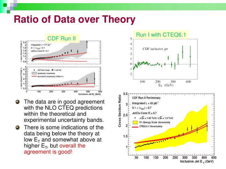 Ratio of Data over Theory