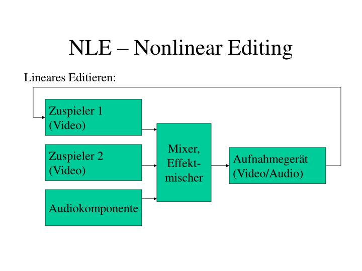Nle nonlinear editing