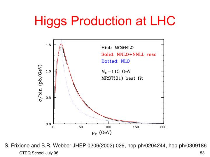 Higgs Production at LHC