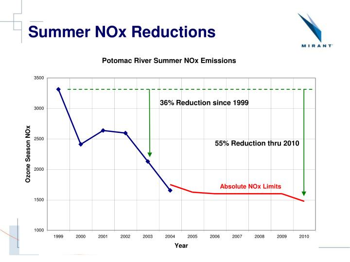 Summer NOx Reductions
