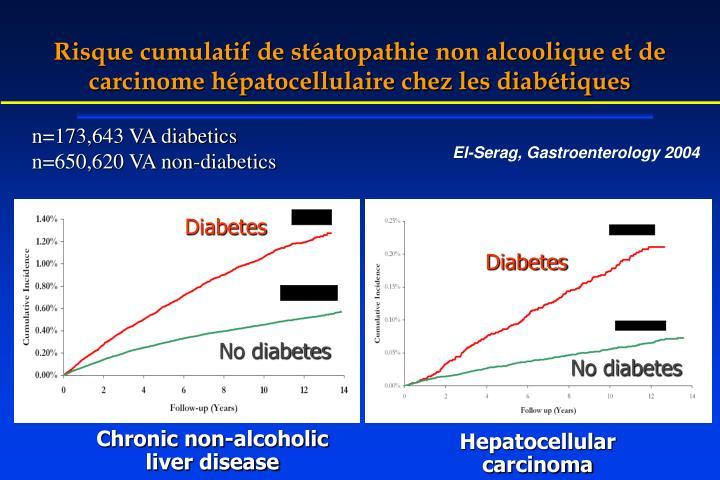Risque cumulatif de stéatopathie non alcoolique et de carcinome hépatocellulaire chez les diabétiques