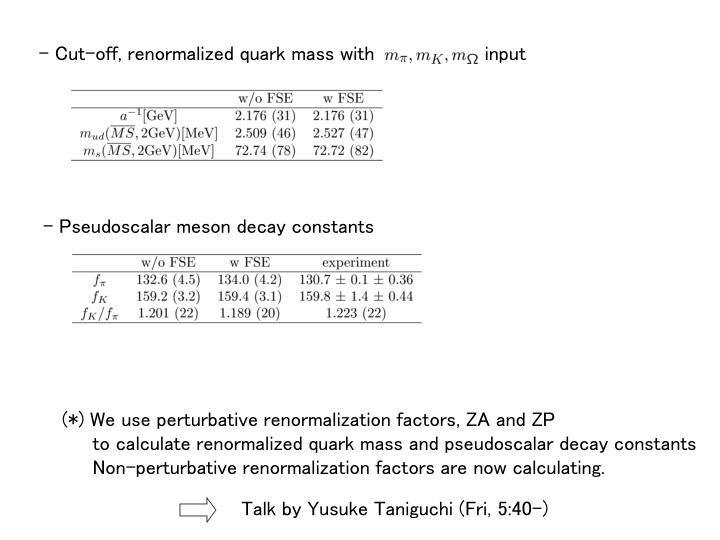 Cut-off, renormalized quark mass with                  input