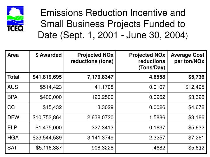 Emissions Reduction Incentive and Small Business Projects Funded to Date (Sept. 1, 2001 -