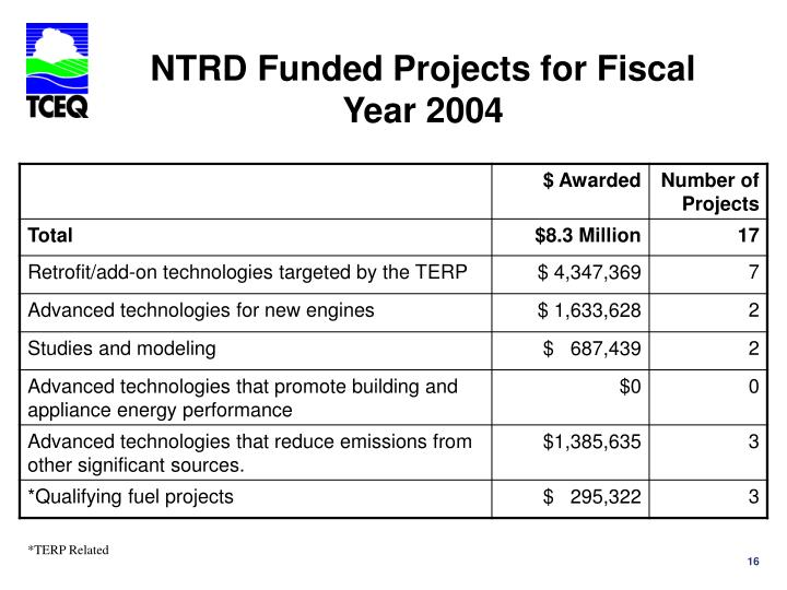 NTRD Funded Projects for Fiscal Year 2004
