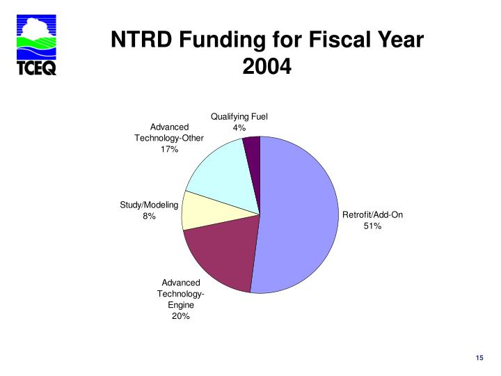 NTRD Funding for Fiscal Year 2004