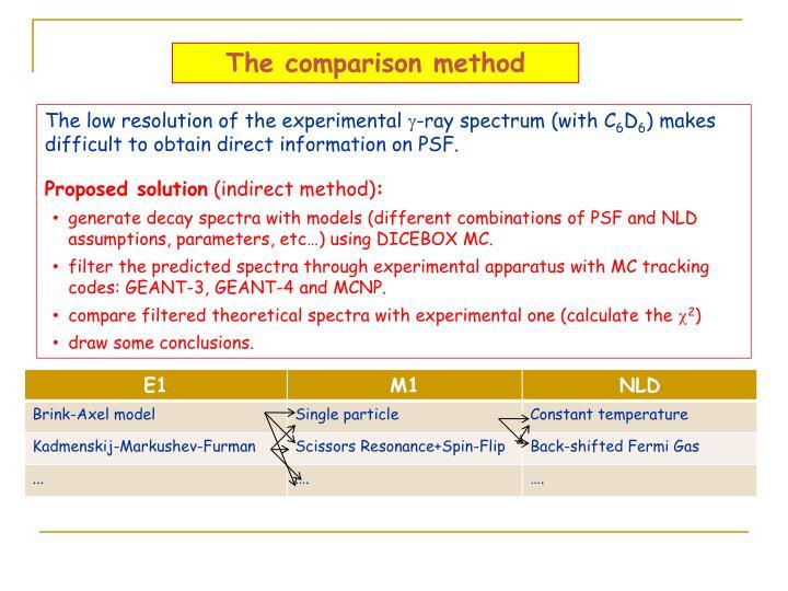 The comparison method