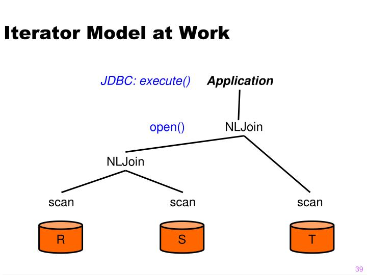 Iterator Model at Work
