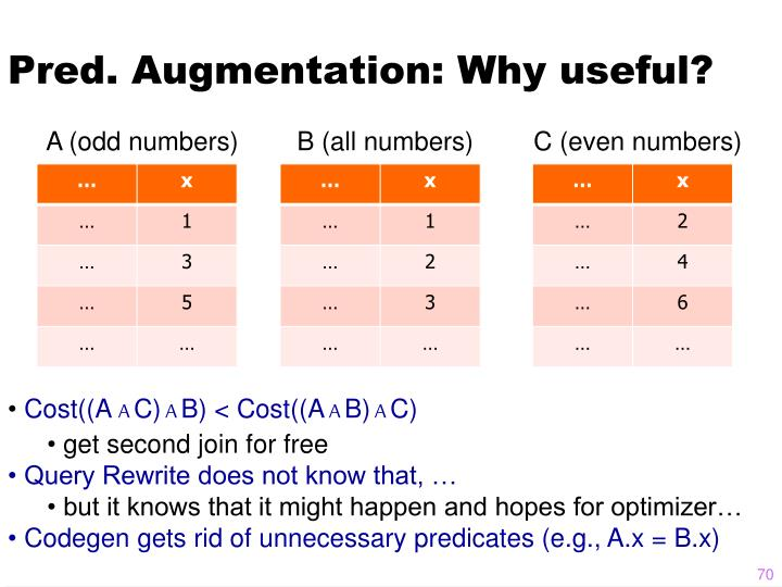 Pred. Augmentation: Why useful?