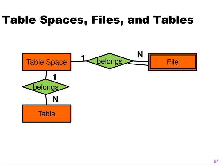 Table Spaces, Files, and Tables
