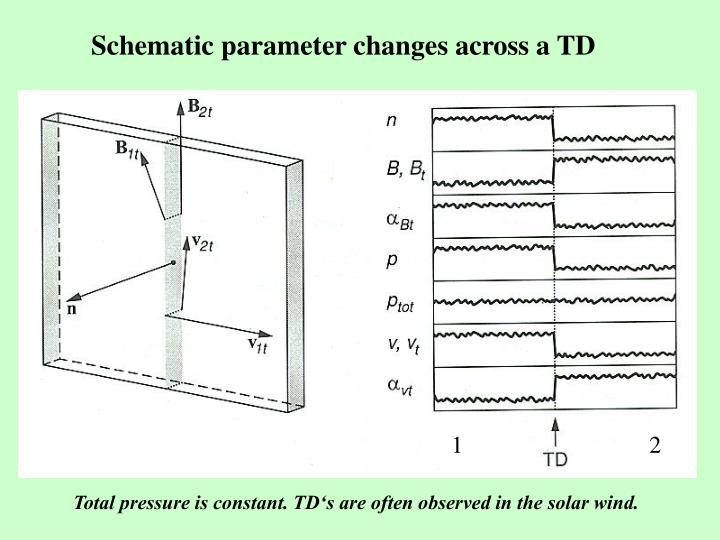 Schematic parameter changes across a TD