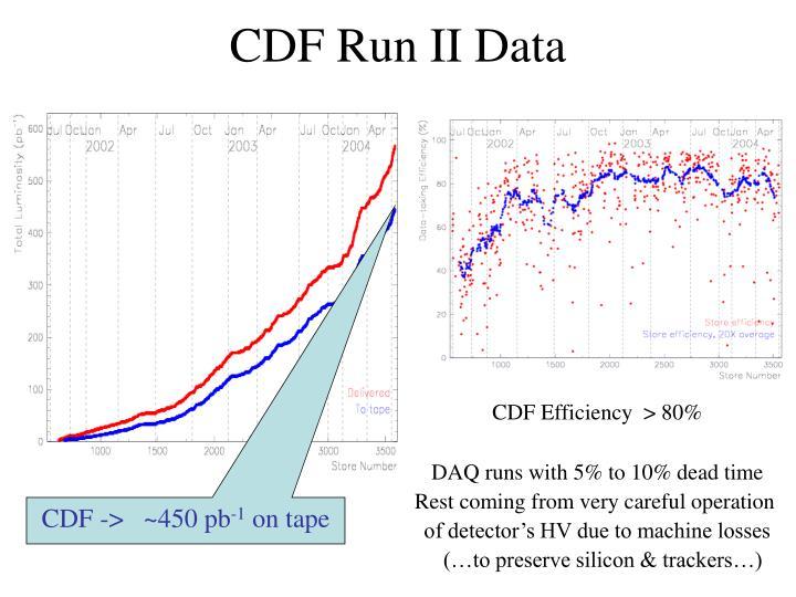 CDF Run II Data