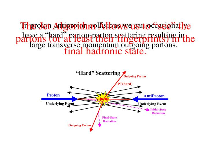 """The Jet Algorithm Allows us to """"see"""" the partons (or at least their fingerprints) in the final hadronic state."""