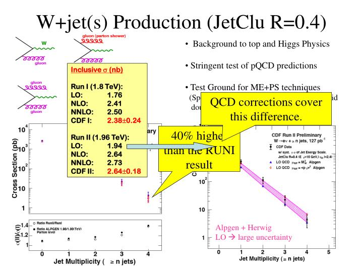 W+jet(s) Production (JetClu R=0.4)