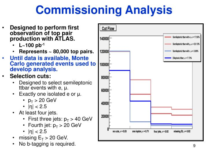 Commissioning Analysis
