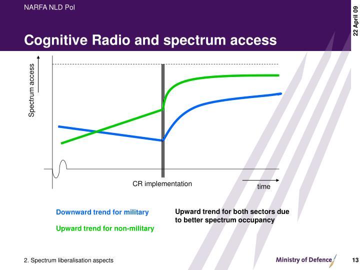 Cognitive Radio and spectrum access