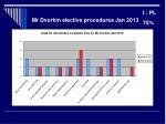 mr dvorkin elective procedures jan 2013