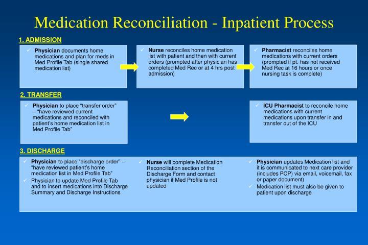 Medication Reconciliation - Inpatient Process