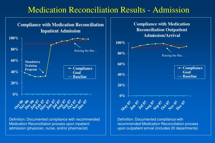 Medication Reconciliation Results - Admission