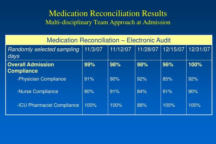 Medication Reconciliation Results