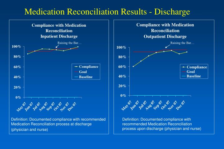 Medication Reconciliation Results - Discharge