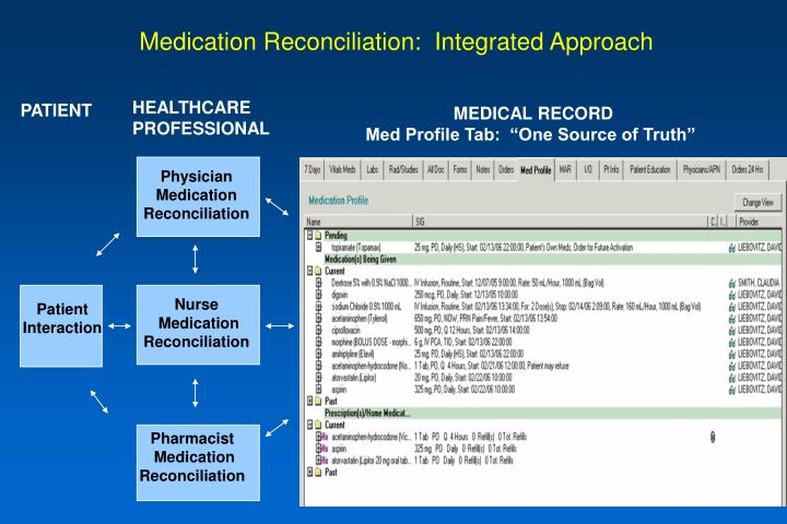 Medication Reconciliation:  Integrated Approach