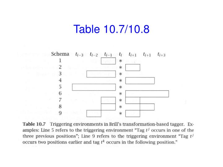 Table 10.7/10.8